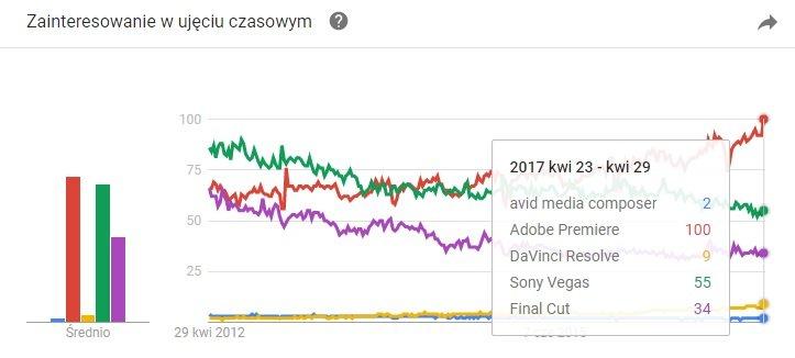 google trends avid media composer